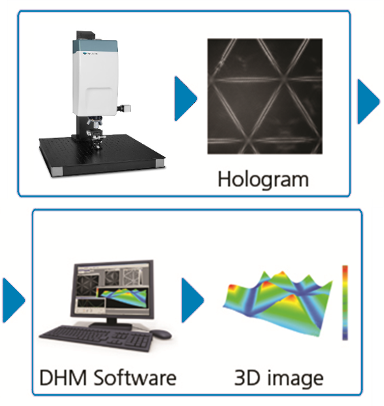 Digital Holography ¦ DHM® by LyncéeTec